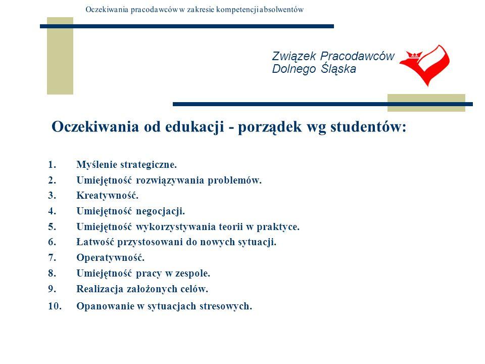 Związek Pracodawców Dolnego Śląska Oczekiwania od edukacji - porządek wg studentów: 1.Myślenie strategiczne. 2.Umiejętność rozwiązywania problemów. 3.