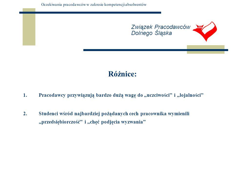 Związek Pracodawców Dolnego Śląska Różnice: 1.Pracodawcy przywiązują bardzo dużą wagę do uczciwości i lojalności 2.Studenci wśród najbardziej pożądany