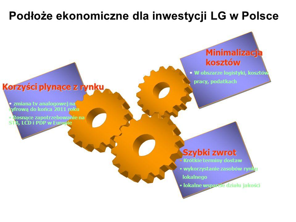 Podłoże ekonomiczne dla inwestycji LG w Polsce Korzyści plynące z rynku Szybki zwrot Minimalizacja kosztów zmiana tv analogowej na cyfrową do końca 20