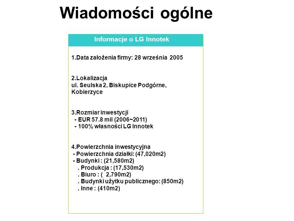 Podłoże ekonomiczne dla inwestycji LG w Polsce Korzyści plynące z rynku Szybki zwrot Minimalizacja kosztów zmiana tv analogowej na cyfrową do końca 2011 roku Rosnące zapotrzebowanie na STB, LCD i PDP w Europie W obszarze logistyki, kosztów pracy, podatkach Krótkie terminy dostaw wykorzystanie zasobów rynku lokalnego lokalne wsparcie działu jakości