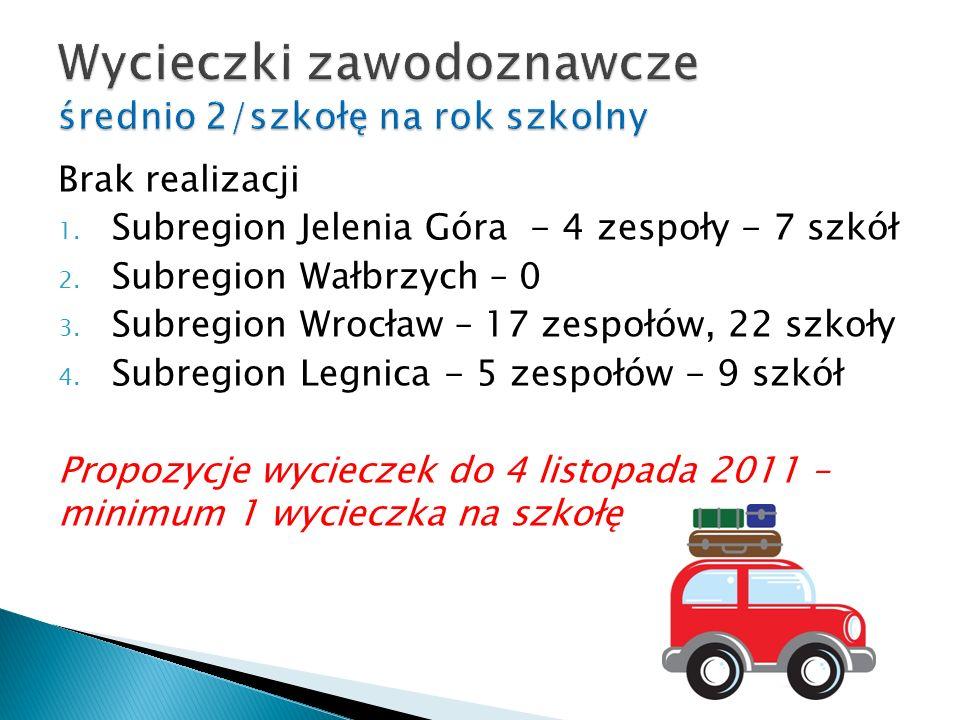 Brak realizacji 1. Subregion Jelenia Góra - 4 zespoły - 7 szkół 2.