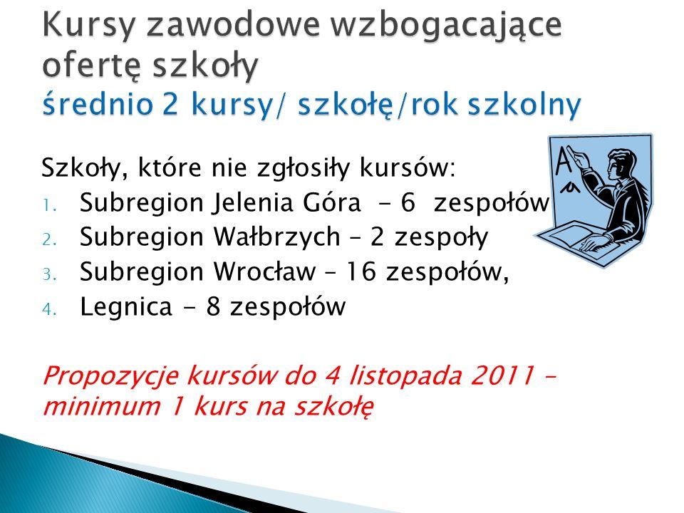Szkoły, które nie zgłosiły kursów: 1. Subregion Jelenia Góra - 6 zespołów 2.