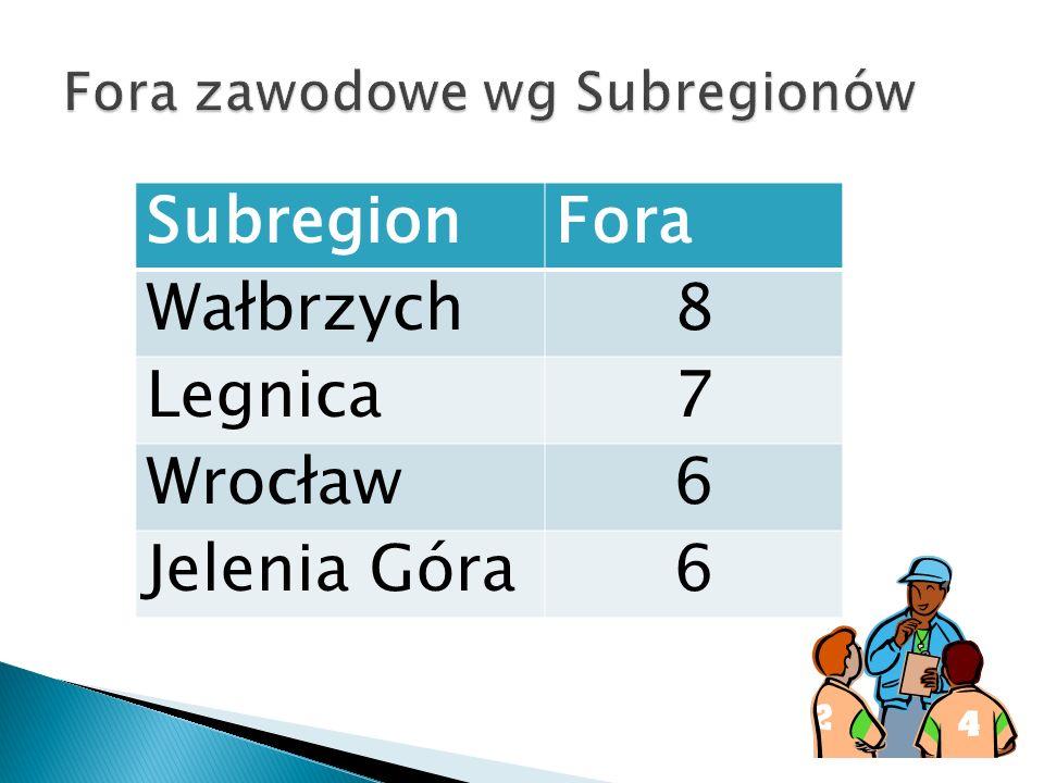 SubregionFora Wałbrzych8 Legnica7 Wrocław6 Jelenia Góra6