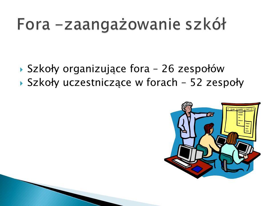 Szkoły organizujące fora – 26 zespołów Szkoły uczestniczące w forach – 52 zespoły