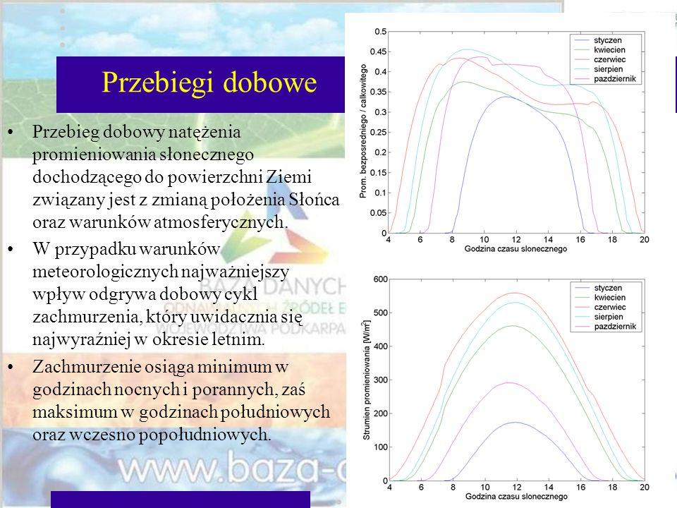 Przebiegi dobowe Przebieg dobowy natężenia promieniowania słonecznego dochodzącego do powierzchni Ziemi związany jest z zmianą położenia Słońca oraz w