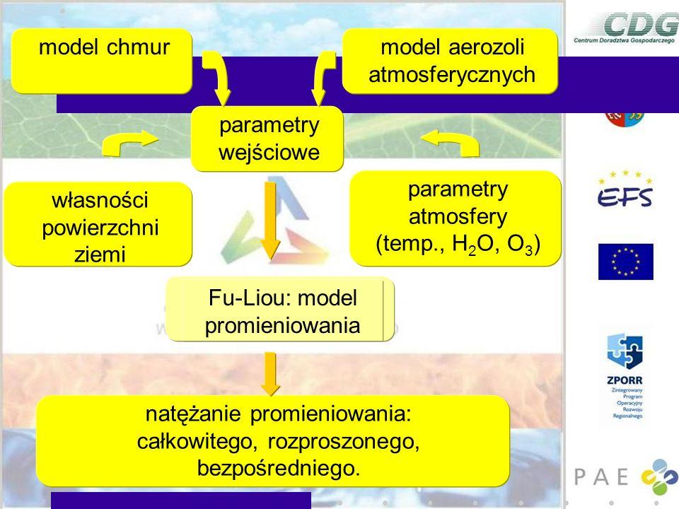parametry wejściowe Fu-Liou: model promieniowania natężanie promieniowania: całkowitego, rozproszonego, bezpośredniego. własności powierzchni ziemi mo