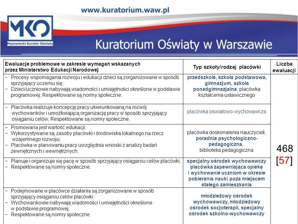 Ewaluacje problemowe w zakresie wymagań wskazanych przez Ministerstwo Edukacji Narodowej Typ szkoły/rodzaj placówki Liczba ewaluacji Procesy wspomagan