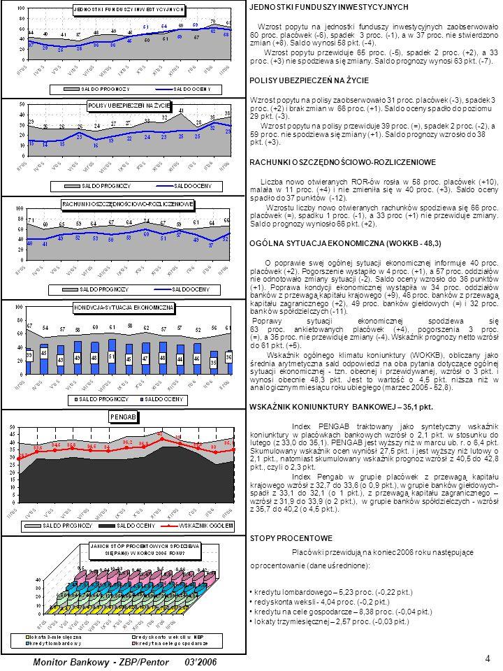 4 Monitor Bankowy - ZBP/Pentor 032006 JEDNOSTKI FUNDUSZY INWESTYCYJNYCH Wzrost popytu na jednostki funduszy inwestycyjnych zaobserwowało 60 proc.