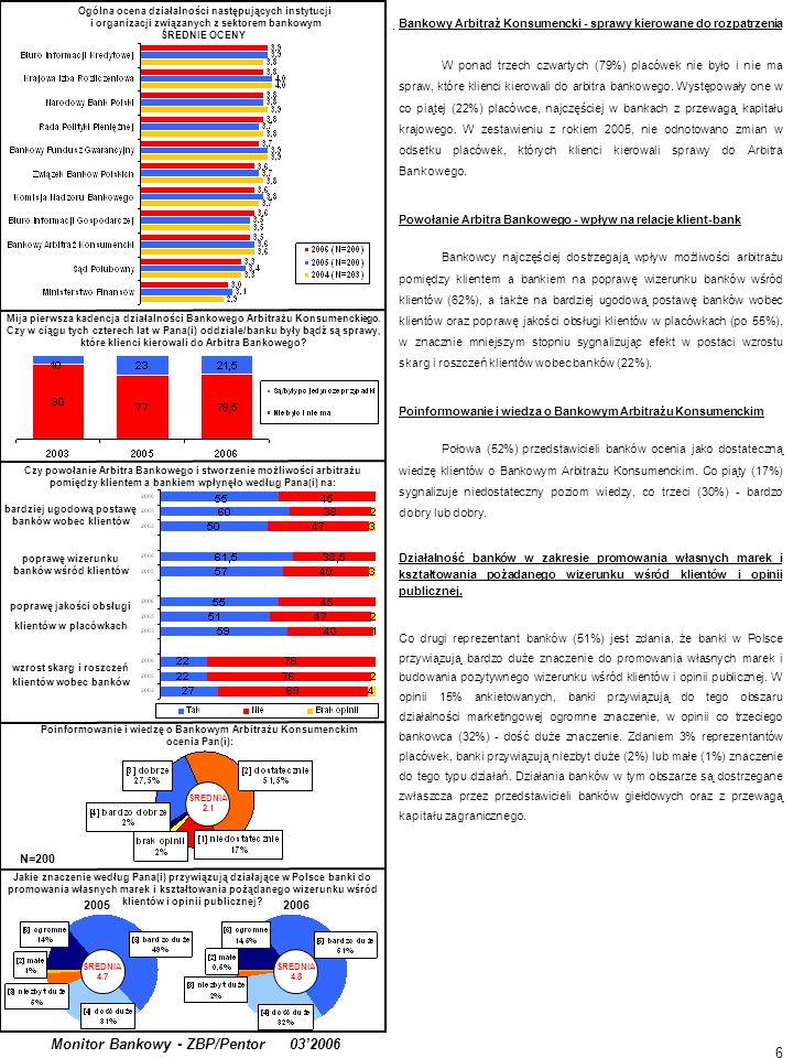 6. Monitor Bankowy - ZBP/Pentor 032006 Mija pierwsza kadencja działalności Bankowego Arbitrażu Konsumenckiego. Czy w ciągu tych czterech lat w Pana(i)