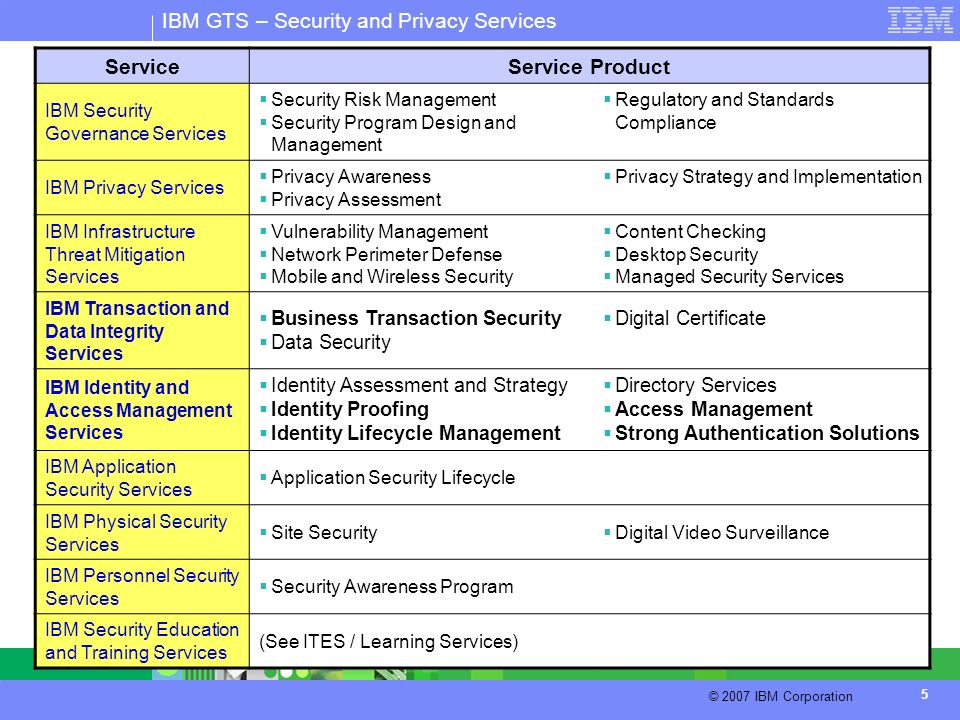 IBM GTS – Security and Privacy Services © 2007 IBM Corporation 5 ServiceService Product IBM Security Governance Services Security Risk Management Secu