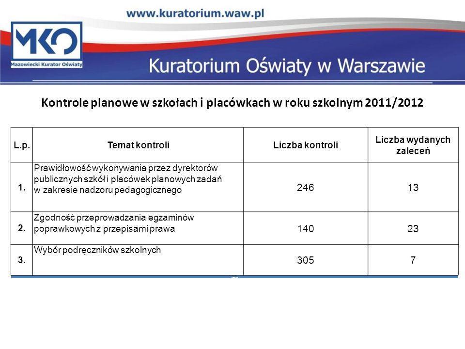 Kontrole planowe w szkołach i placówkach w roku szkolnym 2011/2012 L.p.Temat kontroliLiczba kontroli Liczba wydanych zaleceń 4.