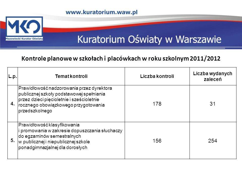 Kontrole planowe w szkołach i placówkach w roku szkolnym 2011/2012 L.p.Temat kontroli Liczba kontroliLiczba wydanych zaleceń 6.