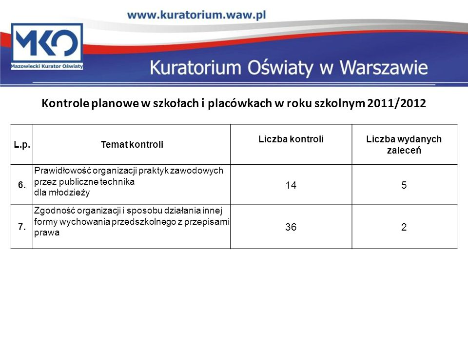 Kontrole planowe w szkołach i placówkach w roku szkolnym 2011/2012 L.p.Temat kontroli Liczba kontroliLiczba wydanych zaleceń 6. Prawidłowość organizac