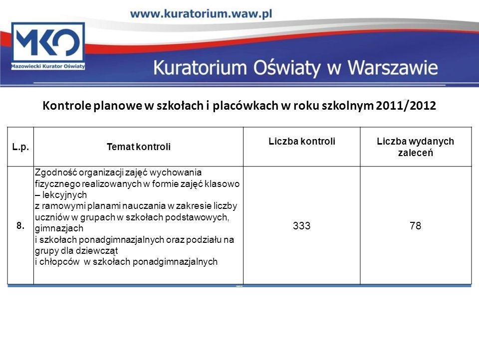 Kontrole planowe w szkołach i placówkach w roku szkolnym 2011/2012 L.p.Temat kontroli Liczba kontroliLiczba wydanych zaleceń 8. Zgodność organizacji z