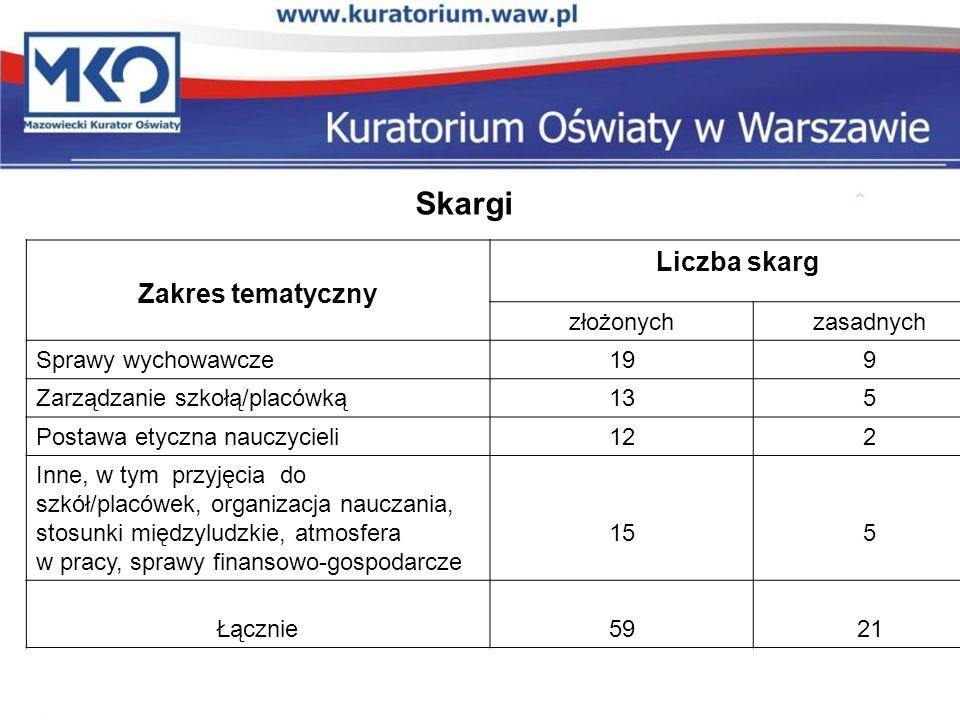 Rejon Awans zawodowy Liczba nauczycieli którzy : złożyli wniosek o awans na stopień nauczyciela dyplomowanego otrzymali stopień nauczyciela dyplomowanego nie uzyskali akceptacji komisji kwalifikacyjnej nie uzupełnili wniosku w terminie, wycofali wniosek Warszawa 938865934 Ciechanów 13413130 Ostrołęka 72 00 Płock 848301 Radom 16916612 Siedlce 1009820 Razem 149714151537