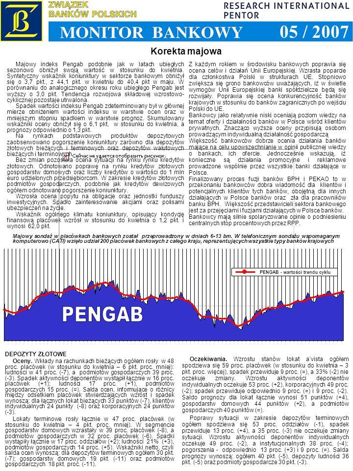 Korekta majowa 1993 1994 1995 1996 1997 1998 1999 2000 2001 2002 2003 2004 2005 2006 PENGAB - wartości trendu cyklu Z każdym rokiem w środowisku bankowych poprawia się ocena celów i działań Unii Europejskiej.