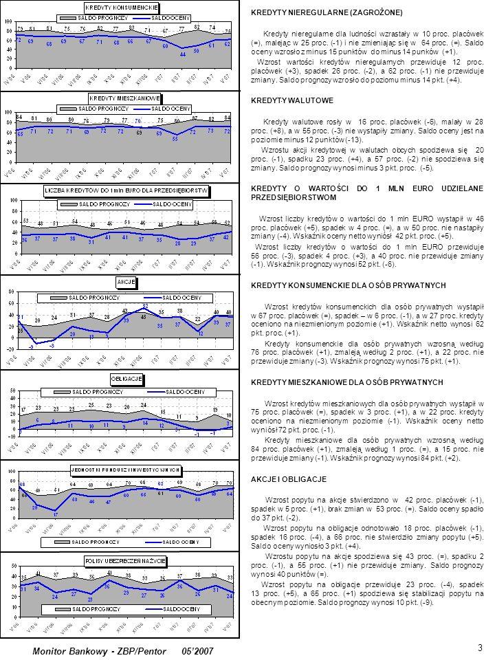 . 3 Monitor Bankowy - ZBP/Pentor 052007 KREDYTY NIEREGULARNE (ZAGROŻONE) Kredyty nieregularne dla ludności wzrastały w 10 proc. placówek (=), malejąc