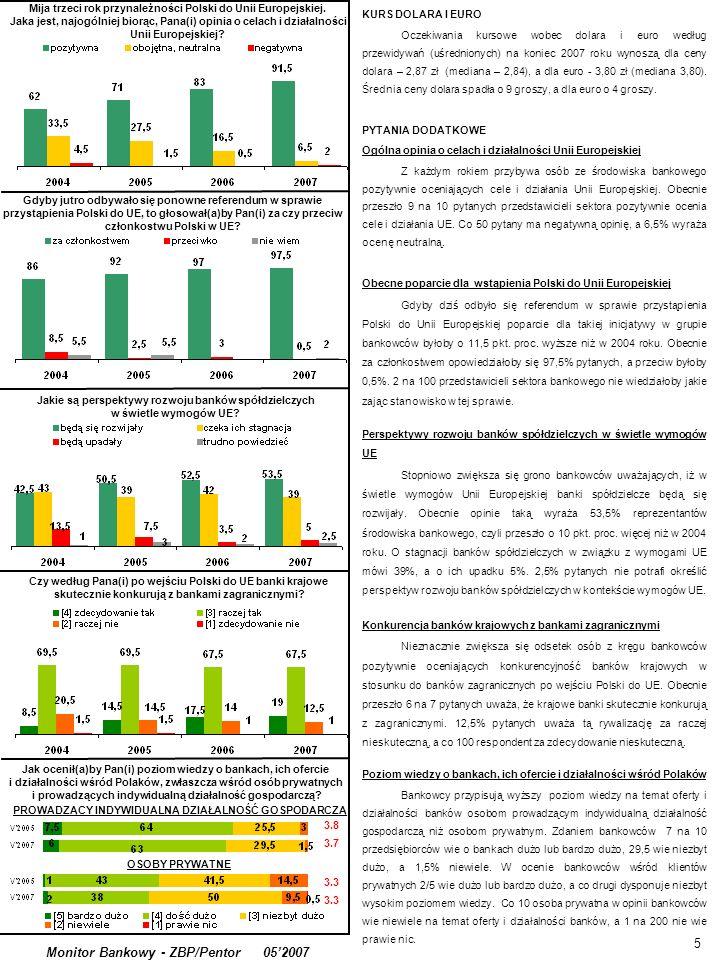 Jakie są perspektywy rozwoju banków spółdzielczych w świetle wymogów UE? 5 Monitor Bankowy - ZBP/Pentor 052007 KURS DOLARA I EURO Oczekiwania kursowe