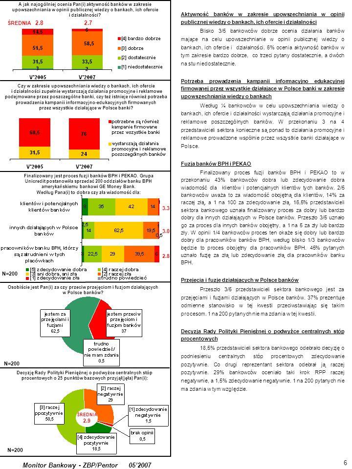 Monitor Bankowy - ZBP/Pentor 052007 Finalizowany jest proces fuzji banków BPH i PEKAO. Grupa Unicredit postanowiła sprzedać 200 oddziałów banku BPH am