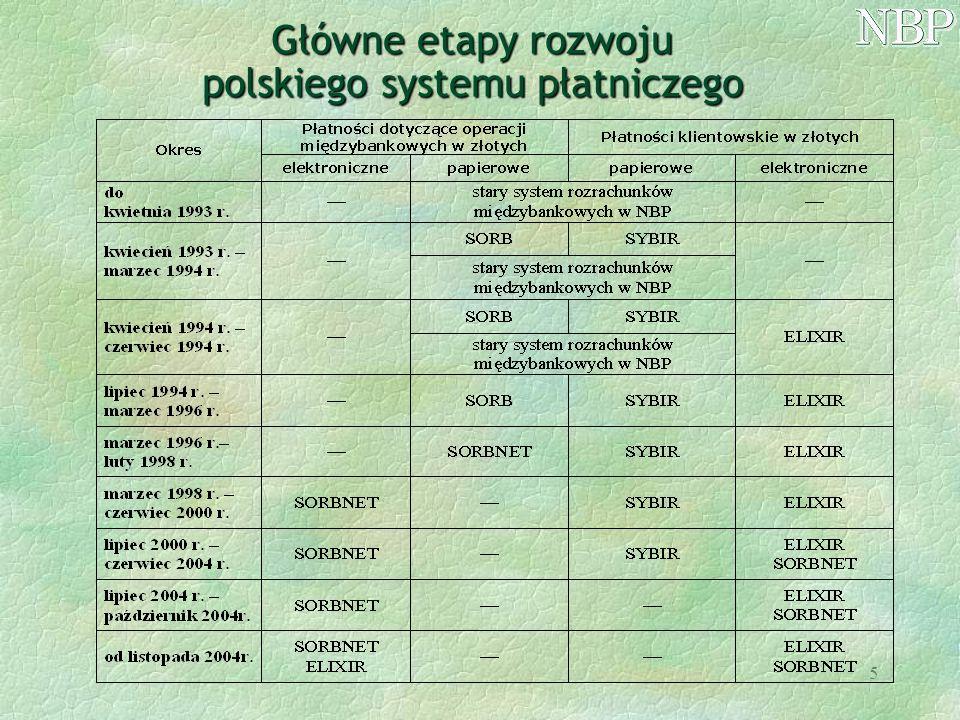 5 Główne etapy rozwoju polskiego systemu płatniczego
