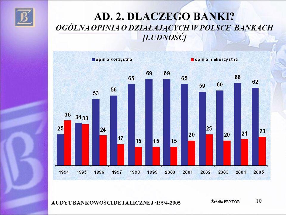 10 AD. 2. DLACZEGO BANKI? OGÓLNA OPINIA O DZIAŁAJĄCYCH W POLSCE BANKACH [LUDNOŚĆ] AUDYT BANKOWOŚCI DETALICZNEJ 1994-2005 Źródło PENTOR