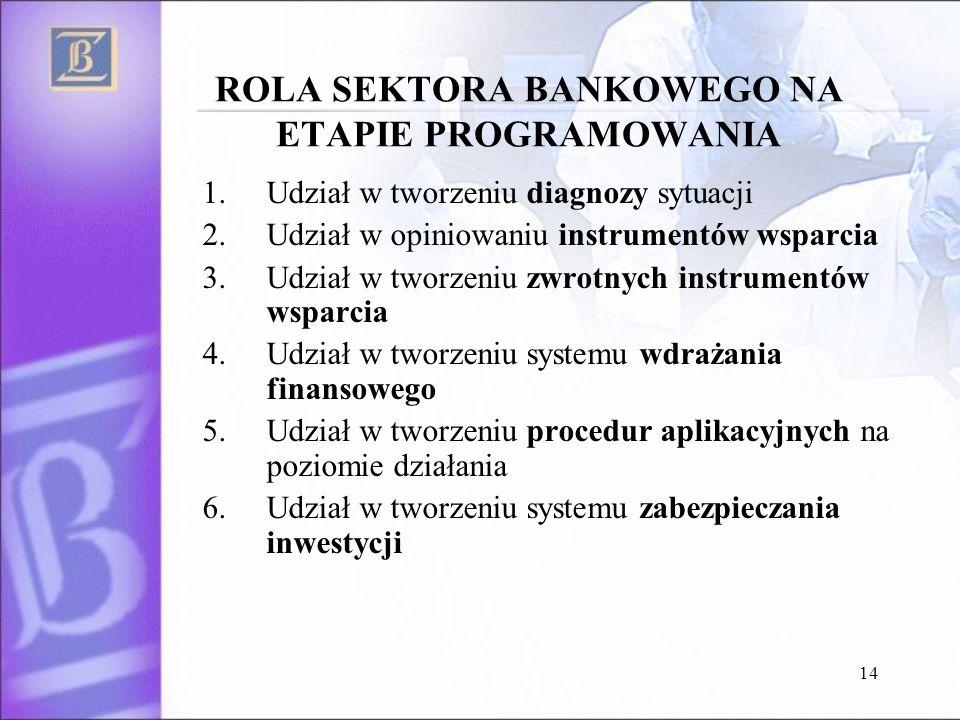 14 ROLA SEKTORA BANKOWEGO NA ETAPIE PROGRAMOWANIA 1.Udział w tworzeniu diagnozy sytuacji 2.Udział w opiniowaniu instrumentów wsparcia 3.Udział w tworzeniu zwrotnych instrumentów wsparcia 4.Udział w tworzeniu systemu wdrażania finansowego 5.Udział w tworzeniu procedur aplikacyjnych na poziomie działania 6.Udział w tworzeniu systemu zabezpieczania inwestycji
