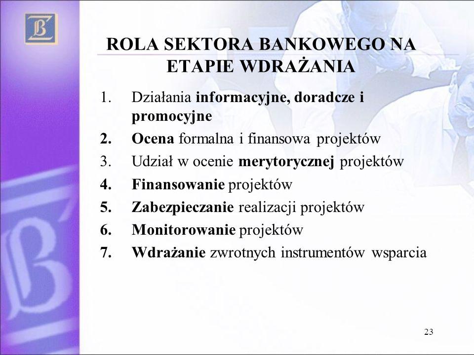 23 ROLA SEKTORA BANKOWEGO NA ETAPIE WDRAŻANIA 1.Działania informacyjne, doradcze i promocyjne 2.Ocena formalna i finansowa projektów 3.Udział w ocenie