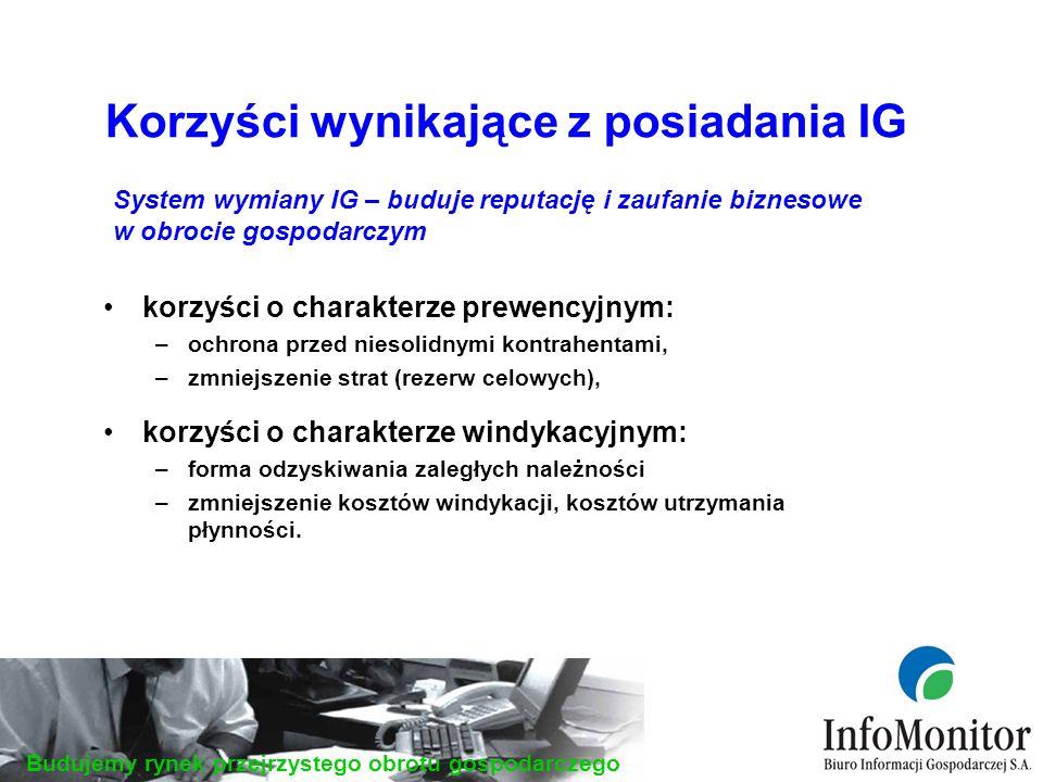 Budujemy rynek przejrzystego obrotu gospodarczego produkty wspomagające bezpieczeństwo biznesowe produkty budujące pozytywny wizerunek przedsiębiorcy: produkty o charakterze prewencyjnym –raport o przedsiębiorcy, –raport o konsumencie, –monitorowanie, –raport o dokumencie, produkty o charakterze windykacyjnym –przekazywanie IG o przedsiębiorcach, konsumentach, –przekazywanie IG o fakcie posłużenia się skradzionym lub podrobionym dokumentem, produkty budujące pozytywny wizerunek –przekazywanie pozytywnych IG, –raport o sobie i raport z rejestru zapytań.