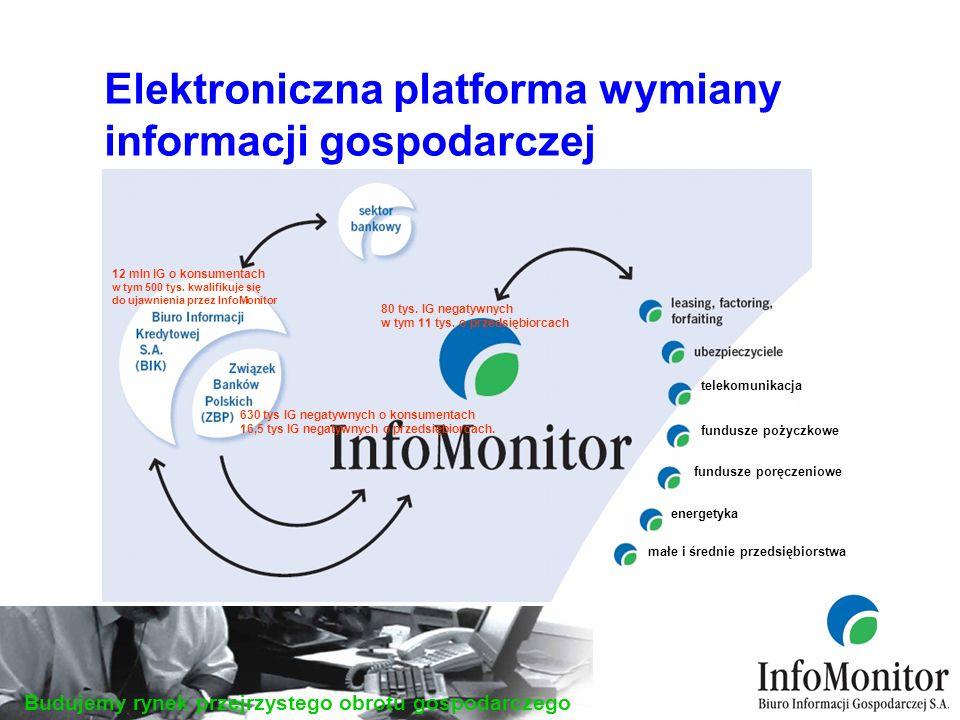 Budujemy rynek przejrzystego obrotu gospodarczego połączenie internetowe (WWW), bezpośrednie połączenie między systemem InfoMonitora, a systemem klienta (serwer-serwer), elektroniczne nośniki informacji (CD, DVD).