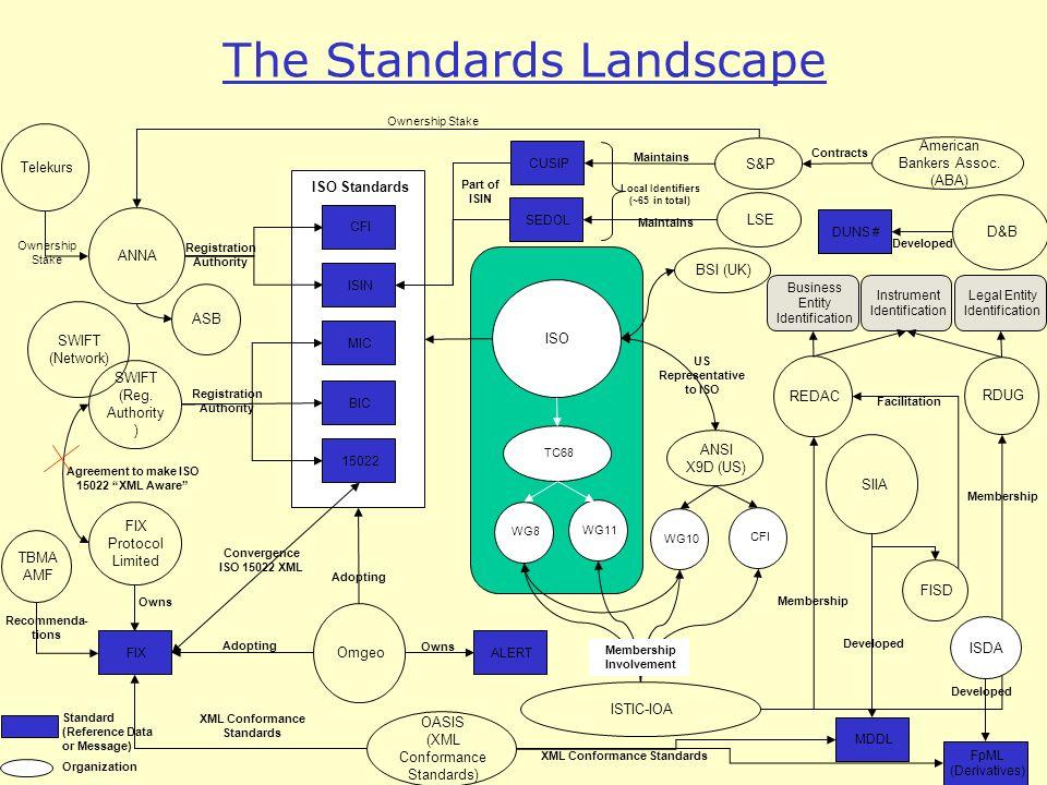 RDUG ISO ISTIC-IOA FIX Protocol Limited Omgeo FIX FpML (Derivatives) MDDL BIC MIC SEDOL 15022 DUNS # ISIN ANSI X9D (US) SIIA S&P REDAC FISD CUSIP ANNA ALERT WG11 Telekurs ASB Ownership Stake CFI LSE D&B SWIFT (Reg.