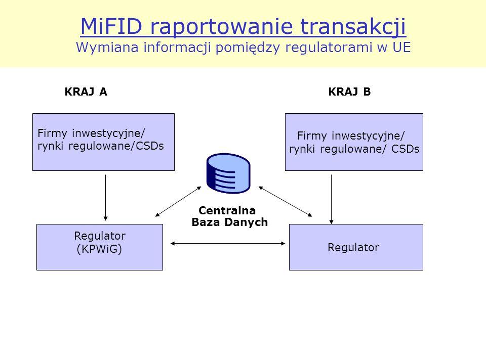MiFID raportowanie transakcji Wymiana informacji pomiędzy regulatorami w UE Centralna Baza Danych Firmy inwestycyjne/ rynki regulowane/ CSDs Regulator (KPWiG) Regulator Firmy inwestycyjne/ rynki regulowane/CSDs KRAJ AKRAJ B