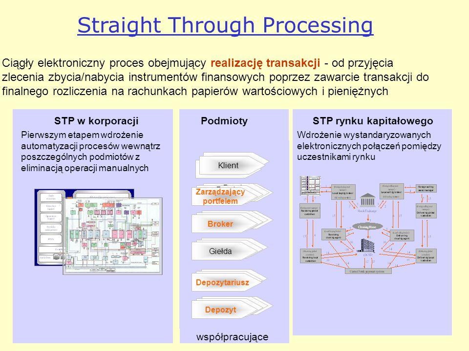 Straight Through Processing Ciągły elektroniczny proces obejmujący realizację transakcji - od przyjęcia zlecenia zbycia/nabycia instrumentów finansowy