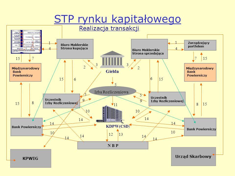 STP rynku kapitałowego Bank Powierniczy Międzynarodowy Bank Powierniczy Zarządzający portfelem Międzynarodowy Bank Powierniczy Bank Powierniczy Biuro