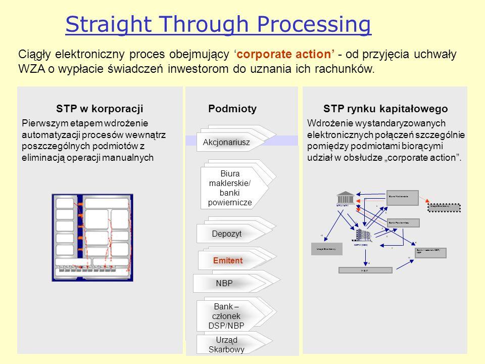 Straight Through Processing Ciągły elektroniczny proces obejmujący corporate action - od przyjęcia uchwały WZA o wypłacie świadczeń inwestorom do uznania ich rachunków.