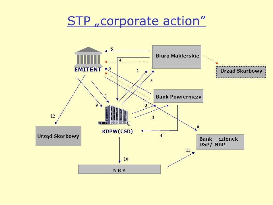STP corporate action Urząd Skarbowy Bank – członek DSP/ NBP Biuro Maklerskie N B P Bank Powierniczy EMITENT KDPW(CSD) Urząd Skarbowy 1 2 3 3 2 4 4 5 5 6 10 11 9 12