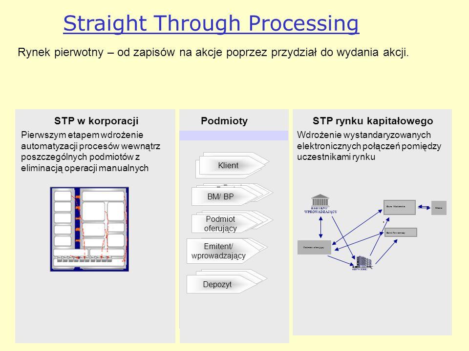 Straight Through Processing Rynek pierwotny – od zapisów na akcje poprzez przydział do wydania akcji. STP w korporacji Pierwszym etapem wdrożenie auto