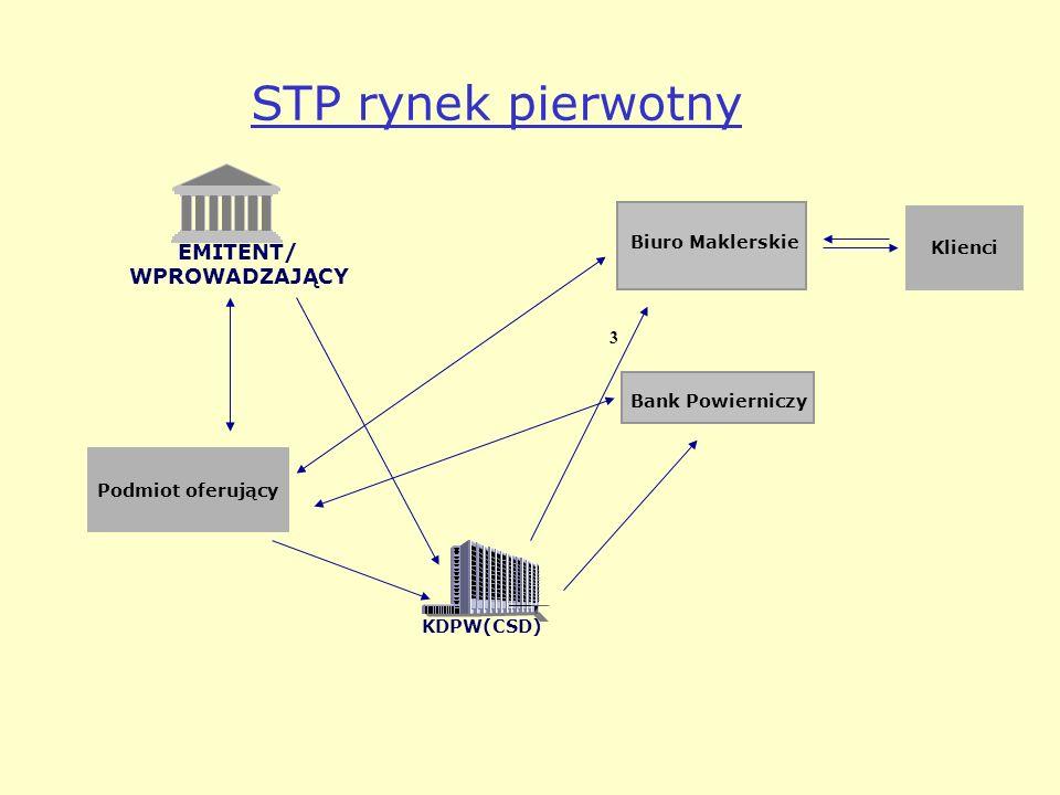 STP rynek pierwotny Biuro Maklerskie Bank Powierniczy EMITENT/ WPROWADZAJĄCY KDPW(CSD) 3 Podmiot oferujący Klienci