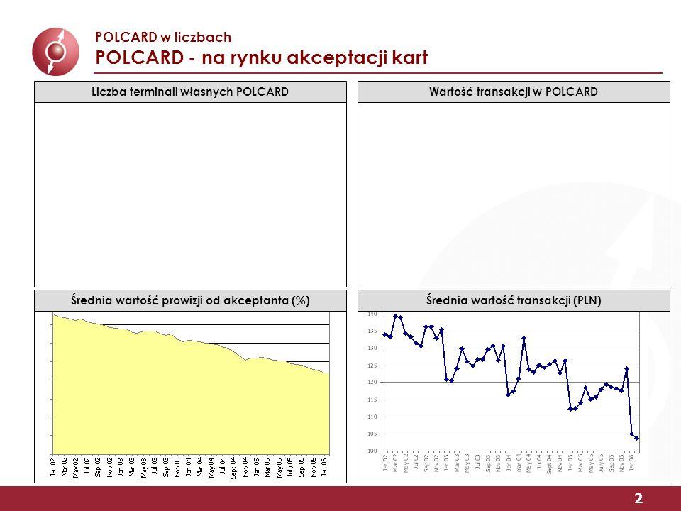 2 POLCARD w liczbach POLCARD - na rynku akceptacji kart Średnia wartość prowizji od akceptanta (%) Liczba terminali własnych POLCARDWartość transakcji w POLCARD Średnia wartość transakcji (PLN)