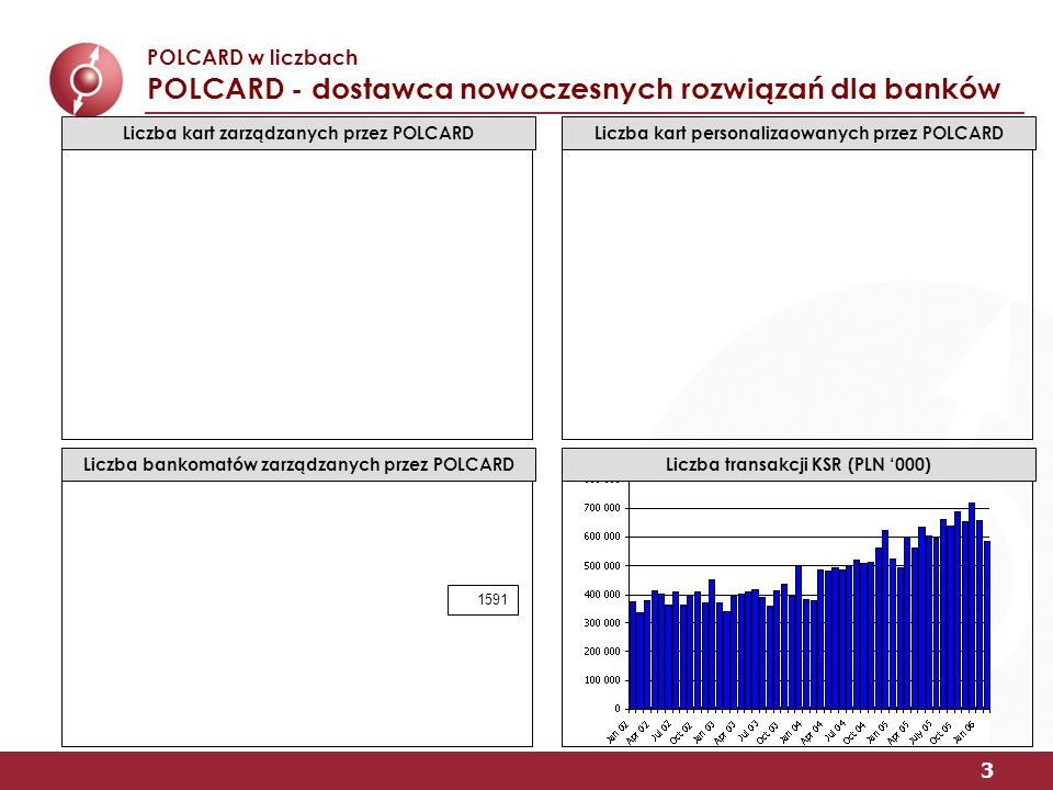 3 POLCARD w liczbach POLCARD - dostawca nowoczesnych rozwiązań dla banków Liczba bankomatów zarządzanych przez POLCARD 1591 Liczba transakcji KSR (PLN 000) Liczba kart personalizaowanych przez POLCARDLiczba kart zarządzanych przez POLCARD