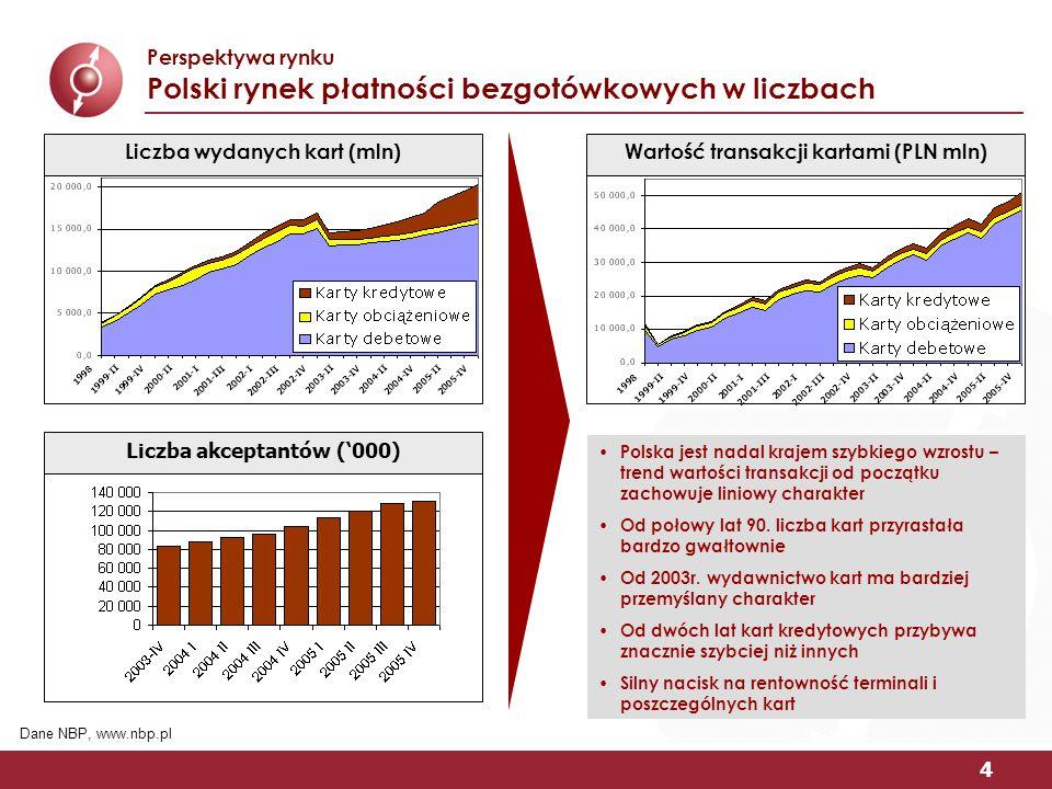 4 Perspektywa rynku Polski rynek płatności bezgotówkowych w liczbach Polska jest nadal krajem szybkiego wzrostu – trend wartości transakcji od początku zachowuje liniowy charakter Od połowy lat 90.