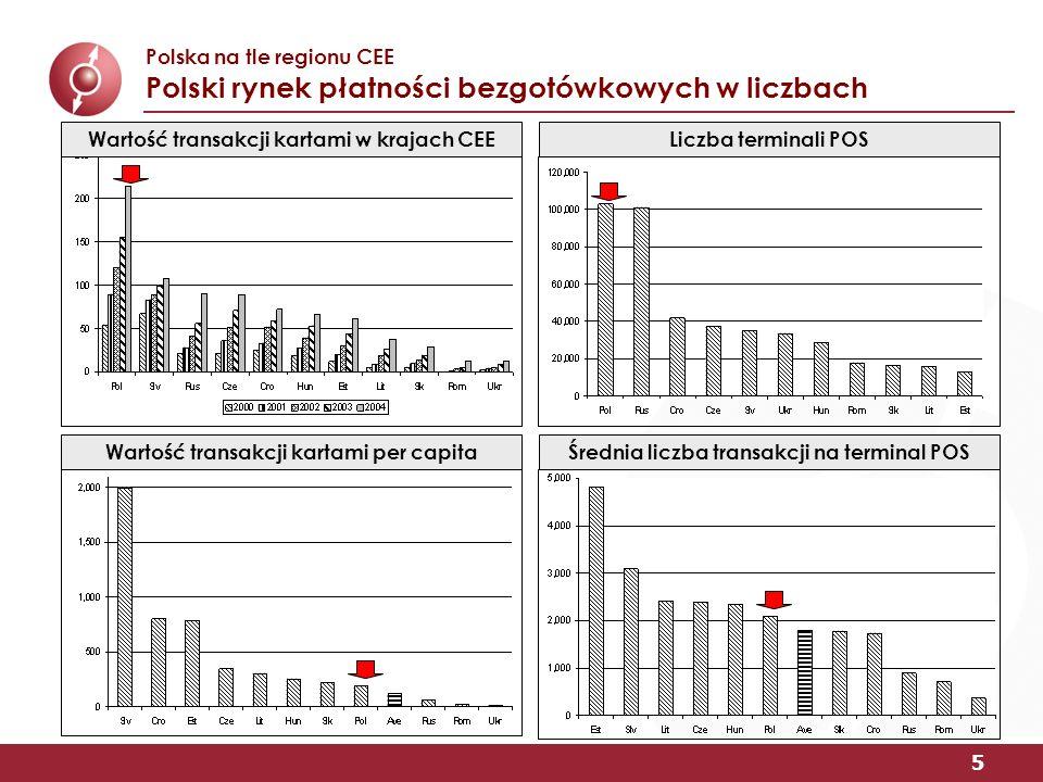 5 Polska na tle regionu CEE Polski rynek płatności bezgotówkowych w liczbach Wartość transakcji kartami w krajach CEE Wartość transakcji kartami per capita Liczba terminali POS Średnia liczba transakcji na terminal POS