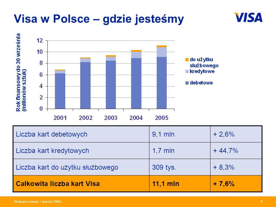 Presentation Identifier.8 Information Classification as Needed 8Strategia rozwoju | marzec 2006 r. Visa w Polsce – gdzie jesteśmy Liczba kart debetowy