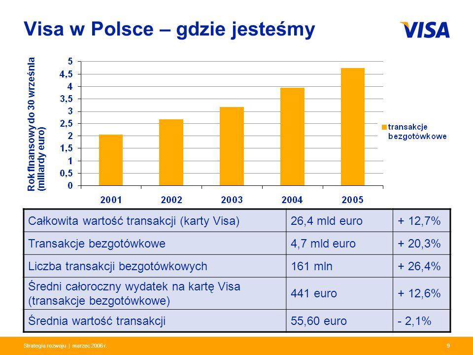 Presentation Identifier.9 Information Classification as Needed 9Strategia rozwoju | marzec 2006 r. Visa w Polsce – gdzie jesteśmy Całkowita wartość tr
