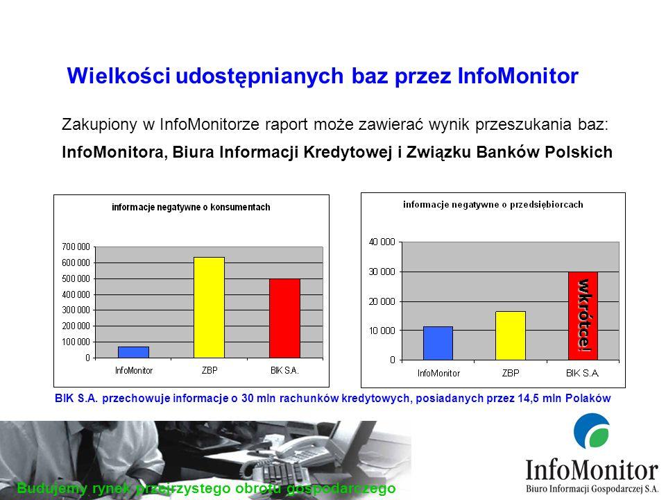 Budujemy rynek przejrzystego obrotu gospodarczego Zakupiony w InfoMonitorze raport może zawierać wynik przeszukania baz: InfoMonitora, Biura Informacji Kredytowej i Związku Banków Polskich wkrótce .