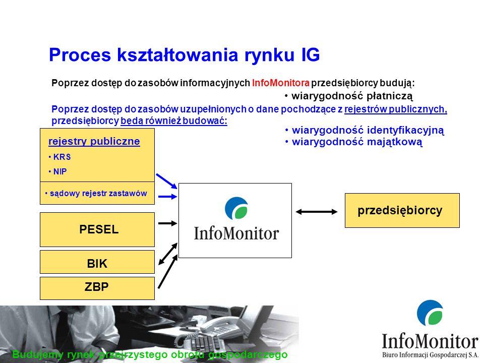 Budujemy rynek przejrzystego obrotu gospodarczego Proces kształtowania rynku IG wiarygodność płatniczą przedsiębiorcy PESEL rejestry publiczne KRS NIP Poprzez dostęp do zasobów uzupełnionych o dane pochodzące z rejestrów publicznych, przedsiębiorcy będą również budować: Poprzez dostęp do zasobów informacyjnych InfoMonitora przedsiębiorcy budują: wiarygodność identyfikacyjną sądowy rejestr zastawów wiarygodność majątkową BIK ZBP