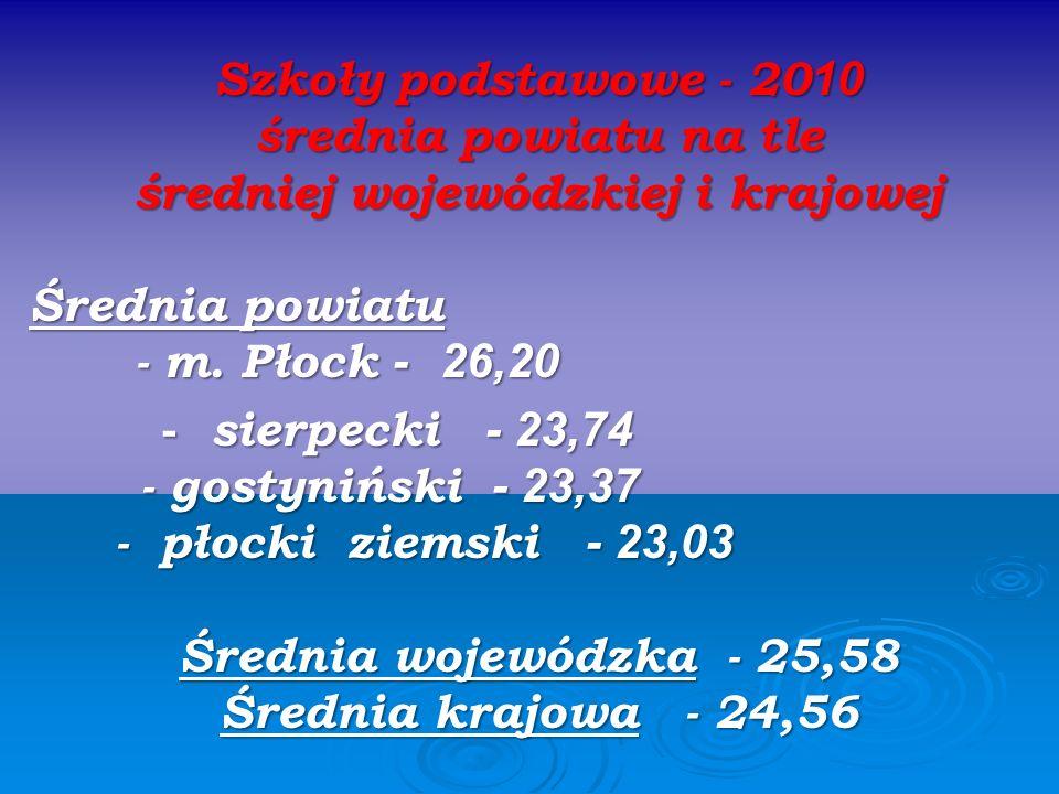 Szkoły podstawowe - 20 10 średnia powiatu na tle średniej wojewódzkiej i krajowej Średnia powiatu - m. Płock - 26,20 - m. Płock - 26,20 - sierpecki -