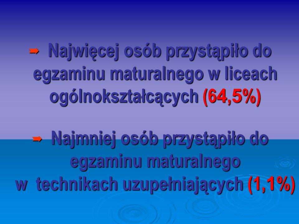 Najwięcej osób przystąpiło do egzaminu maturalnego w liceach ogólnokształcących (6 4, 5 %) Najwięcej osób przystąpiło do egzaminu maturalnego w liceac