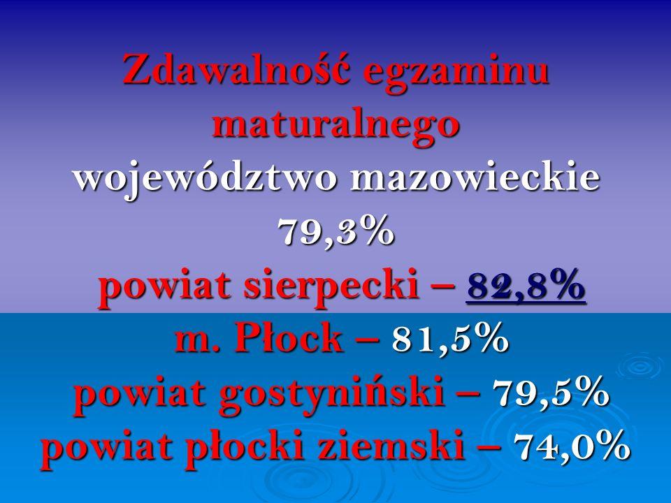 Zdawalno ść egzaminu maturalnego województwo mazowieckie 79,3% powiat sierpecki – 82,8% m. P ł ock – 81,5% powiat gostyni ń ski – 79,5% powiat p ł ock
