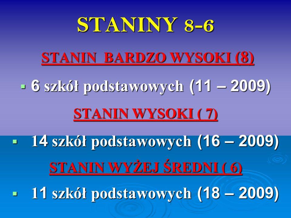 STANINY 8-6 STANIN BARDZO WYSOKI (8) STANIN BARDZO WYSOKI (8) 6 szkół podstawowych (11 – 2009) 6 szkół podstawowych (11 – 2009) STANIN WYSOKI ( 7) 1 4