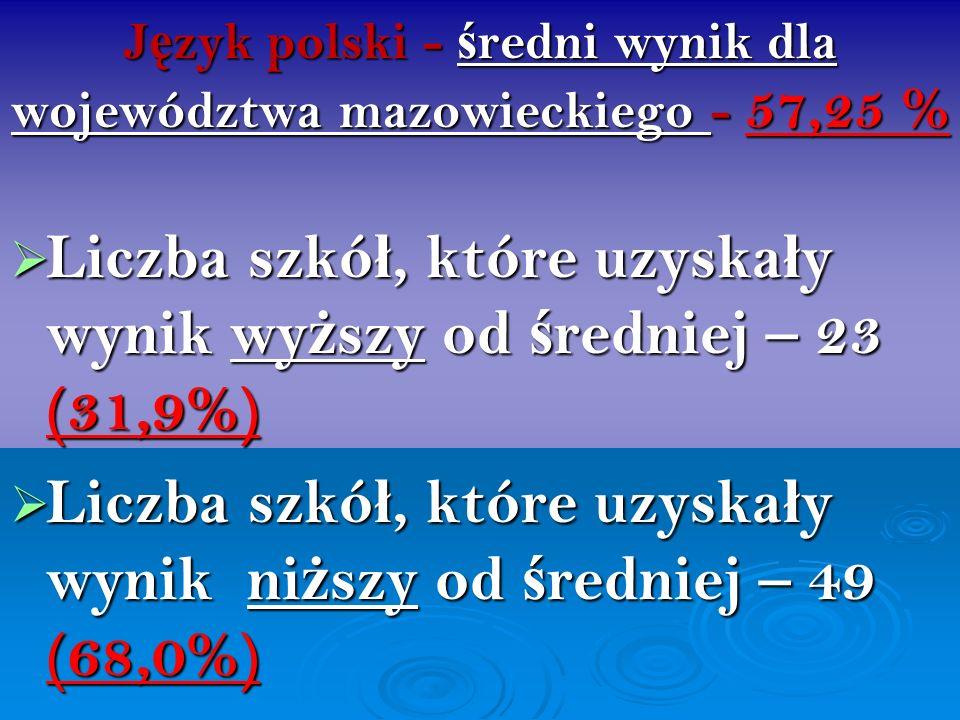 J ę zyk polski - ś redni wynik dla województwa mazowieckiego - 57,25 % Liczba szkó ł, które uzyska ł y wynik wy ż szy od ś redniej – 23 (31,9%) Liczba